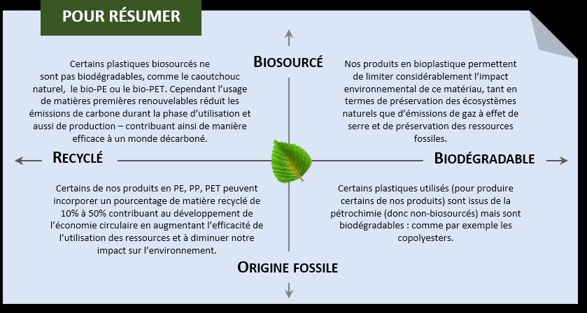 Packaging écologique, bio packaging, emballage écologique, durable, éco-responsable, biodégradable, biosourcé, recyclable, recyclé, respectueux de l'environnement, PP recyclé, PET recyclé